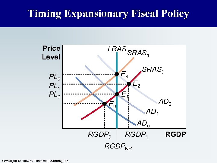 Timing Expansionary Fiscal Policy Price Level LRAS SRAS 1 E 3 PL 2 PL
