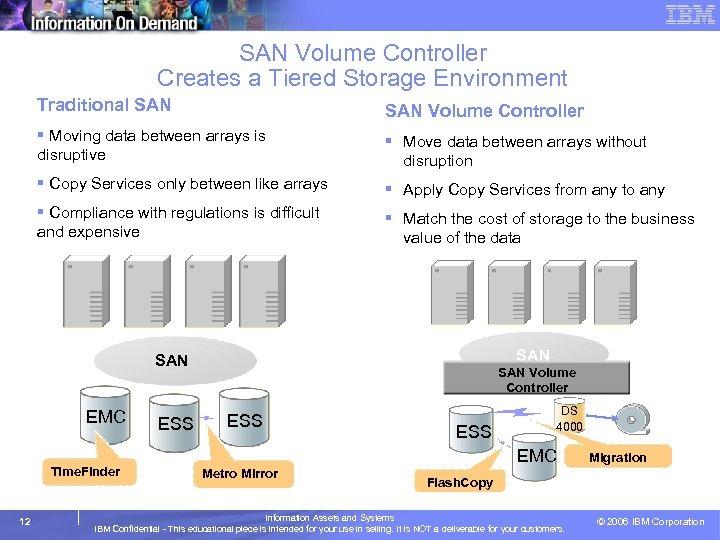 SAN Volume Controller Creates a Tiered Storage Environment Traditional SAN Volume Controller § Moving