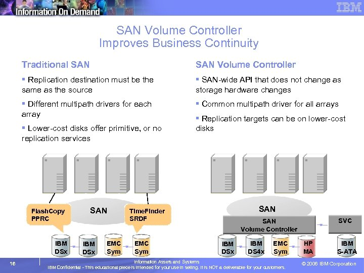 SAN Volume Controller Improves Business Continuity Traditional SAN Volume Controller § Replication destination must