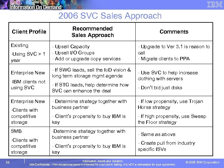 2006 SVC Sales Approach Client Profile Existing -Using SVC > 1 year Enterprise New