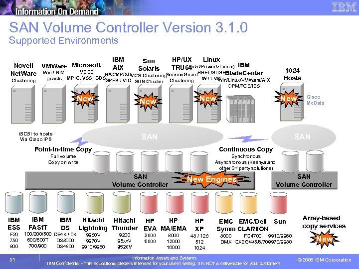SAN Volume Controller Version 3. 1. 0 Supported Environments Novell VMWare Microsoft MSCS Net.