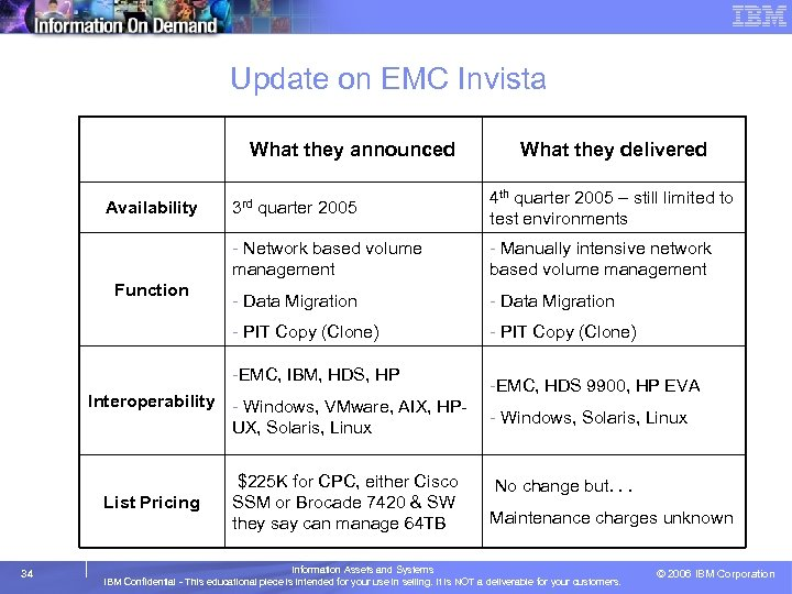 Update on EMC Invista What they announced What they delivered - Manually intensive network