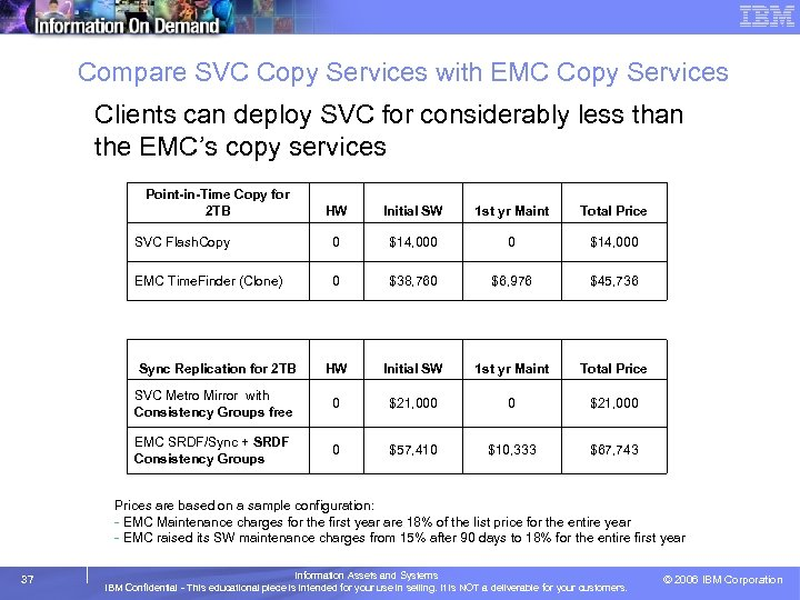 Compare SVC Copy Services with EMC Copy Services Clients can deploy SVC for considerably