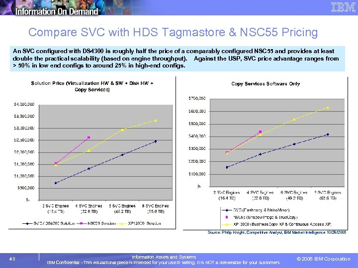 Compare SVC with HDS Tagmastore & NSC 55 Pricing An SVC configured with DS