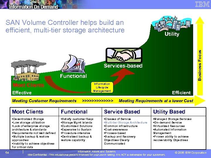 Utility Business Focus SAN Volume Controller helps build an efficient, multi-tier storage architecture Services-based