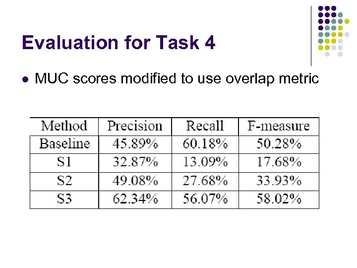 Evaluation for Task 4 l MUC scores modified to use overlap metric