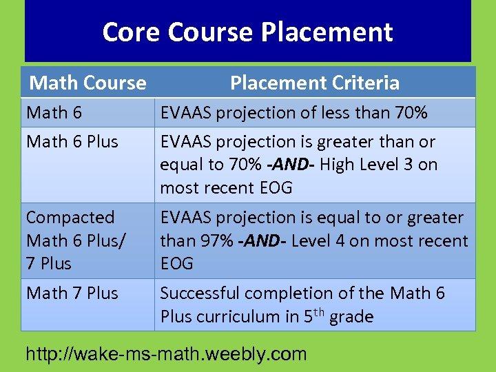 Core Course Placement Math Course Placement Criteria Math 6 Plus EVAAS projection of less