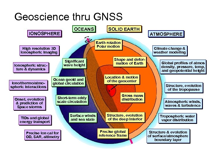 Geoscience thru GNSS IONOSPHERE OCEANS Earth rotation Polar motion High resolution 3 D ionospheric
