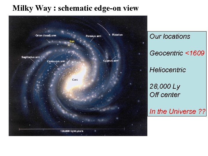 Milky Way : schematic edge-on view Our locations Geocentric <1609 Heliocentric 28, 000 Ly
