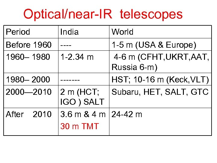 Optical/near-IR telescopes Period India World Before 1960– 1980 ---1 -2. 34 m 1980– 2000—