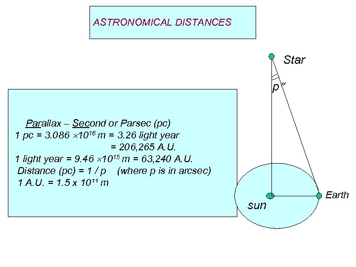 ASTRONOMICAL DISTANCES Star p Parallax – Second or Parsec (pc) 1 pc = 3.