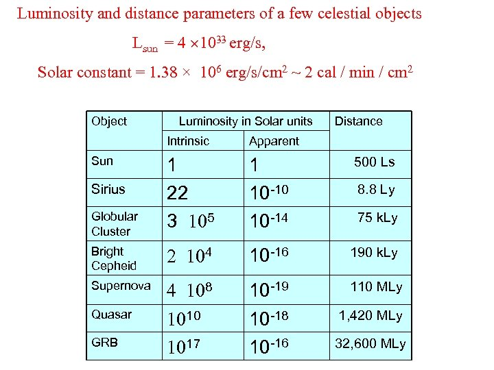 Luminosity and distance parameters of a few celestial objects Lsun = 4 1033 erg/s,