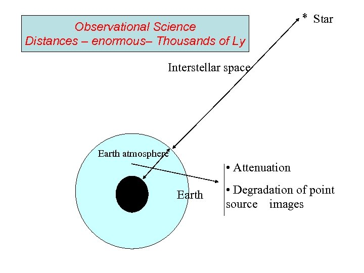 Observational Science Distances – enormous– Thousands of Ly Star Interstellar space Earth atmosphere •