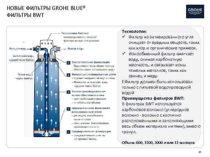 НОВЫЕ ФИЛЬТРЫ GROHE BLUE® ФИЛЬТРЫ BWT Технологии: ü Фильтр из активированного угля очищает от