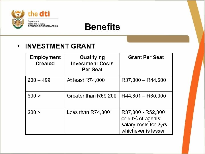 Benefits • INVESTMENT GRANT Employment Created Qualifying Investment Costs Per Seat Grant Per Seat