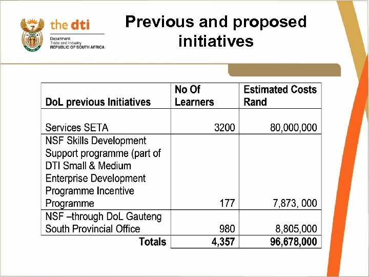 Previous and proposed initiatives