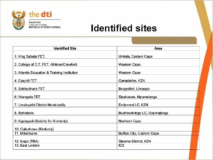 Identified sites