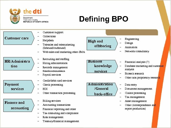 Defining BPO – – – Payment services Finance and accounting Recruiting and staffing Hiring