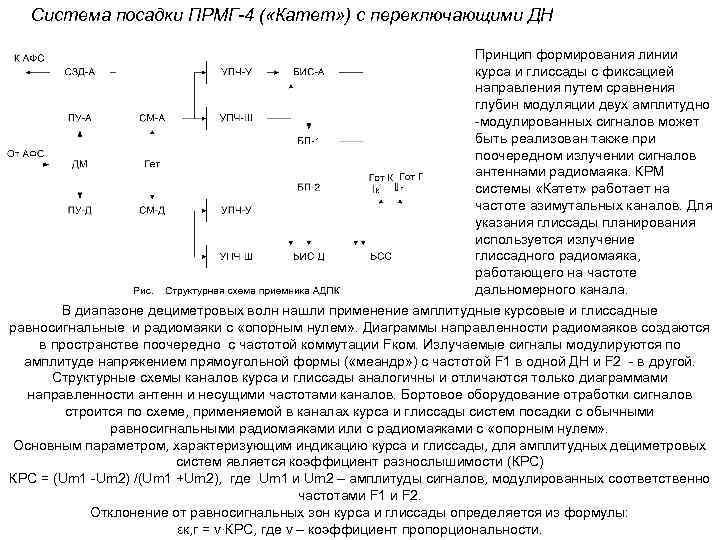 Система посадки ПРМГ 4 ( «Катет» ) с переключающими ДН Принцип формирования линии курса