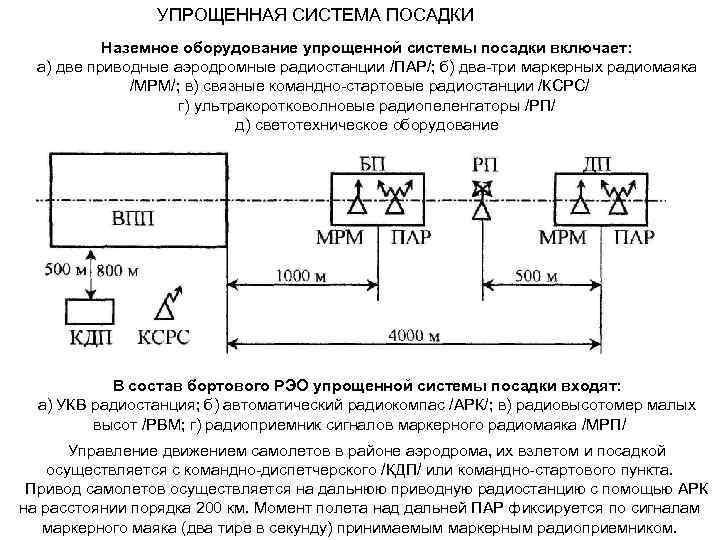 УПРОЩЕННАЯ СИСТЕМА ПОСАДКИ Наземное оборудование упрощенной системы посадки включает: а) две приводные аэродромные радиостанции