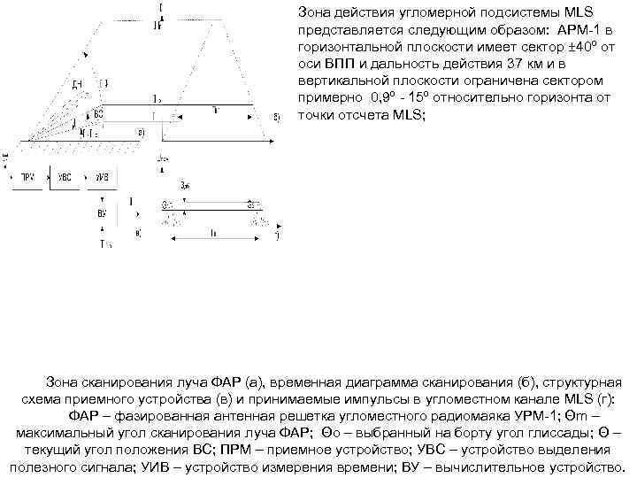 Зона действия угломерной подсистемы MLS представляется следующим образом: АРМ 1 в горизонтальной плоскости имеет