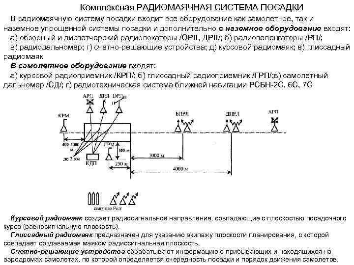 Комплексная РАДИОМАЯЧНАЯ СИСТЕМА ПОСАДКИ В радиомаячную систему посадки входит все оборудование как самолетное, так