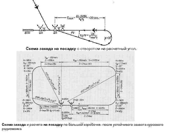 Схема захода на посадку с отворотом на расчетный угол. Схема захода и расчета на