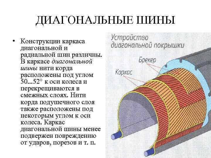 ДИАГОНАЛЬНЫЕ ШИНЫ • Конструкции каркаса диагональной и радиальной шин различны. В каркасе диагональной шины