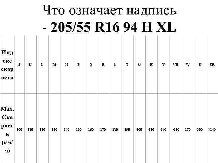 Что означает надпись 205/55 R 16 94 Н XL Инд екс скор ости J