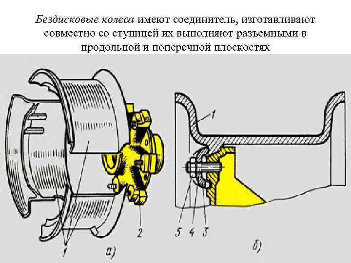 Бездисковые колеса имеют соединитель, изготавливают совместно со ступицей их выполняют разъемными в продольной и