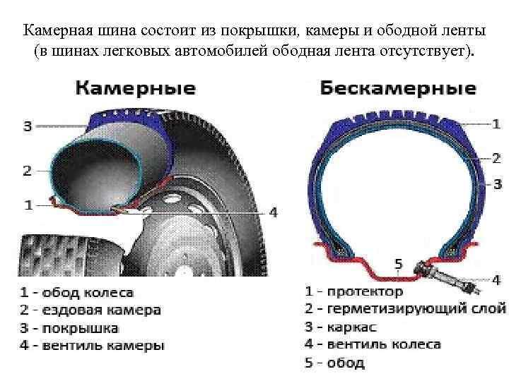 Камерная шина состоит из покрышки, камеры и ободной ленты (в шинах легковых автомобилей ободная