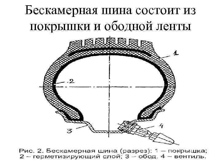 Бескамерная шина состоит из покрышки и ободной ленты
