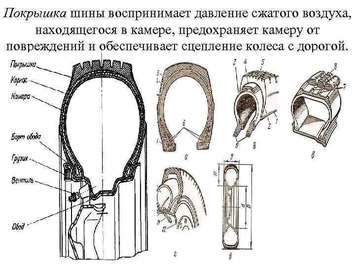 Покрышка шины воспринимает давление сжатого воздуха, находящегося в камере, предохраняет камеру от повреждений и