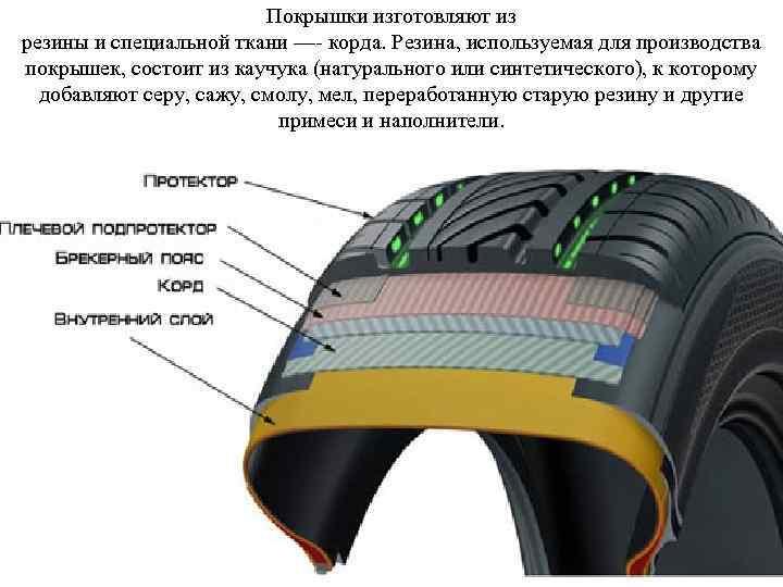 Покрышки изготовляют из резины и специальной ткани — корда. Резина, используемая для производства покрышек,