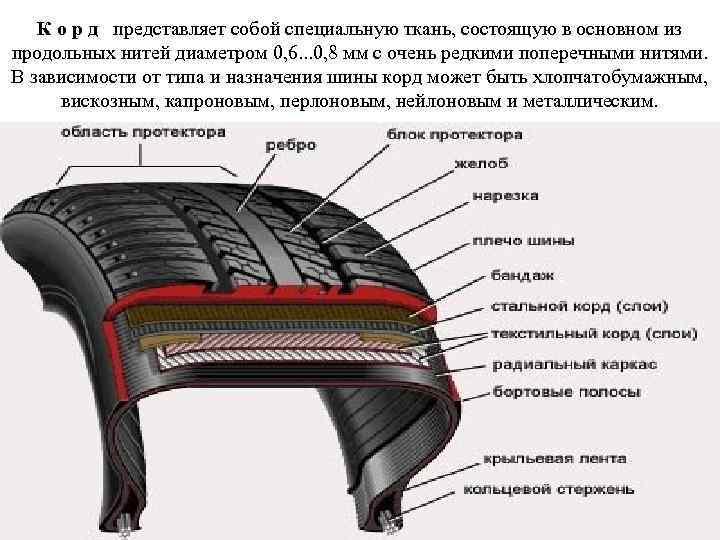 К о р д представляет собой специальную ткань, состоящую в основном из продольных нитей