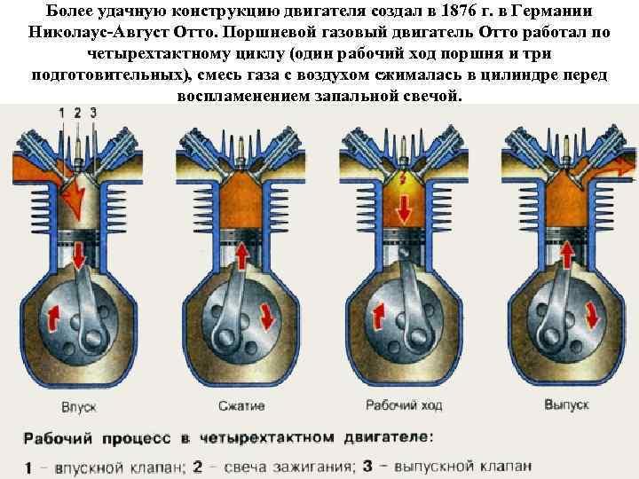 Более удачную конструкцию двигателя создал в 1876 г. в Германии Николаус-Август Отто. Поршневой газовый