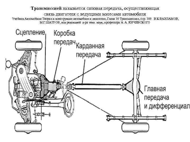 Трансмиссией называется силовая передача, осуществляющая связь двигателя с ведущими колесами автомобиля Учебник Автомобили: Теория
