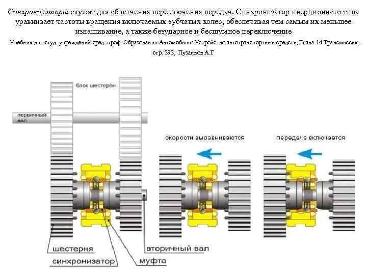 Синхронизаторы служат для облегчения переключения передач. Синхронизатор инерционного типа уравнивает частоты вращения включаемых зубчатых