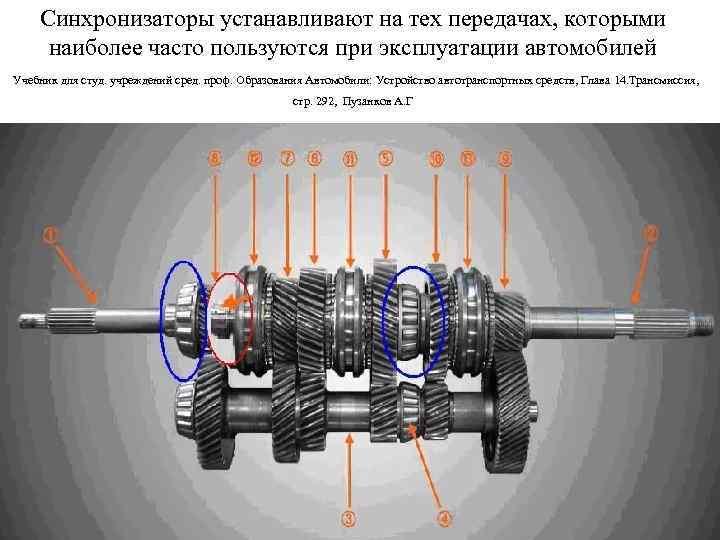 Синхронизаторы устанавливают на тех передачах, которыми наиболее часто пользуются при эксплуатации автомобилей Учебник для