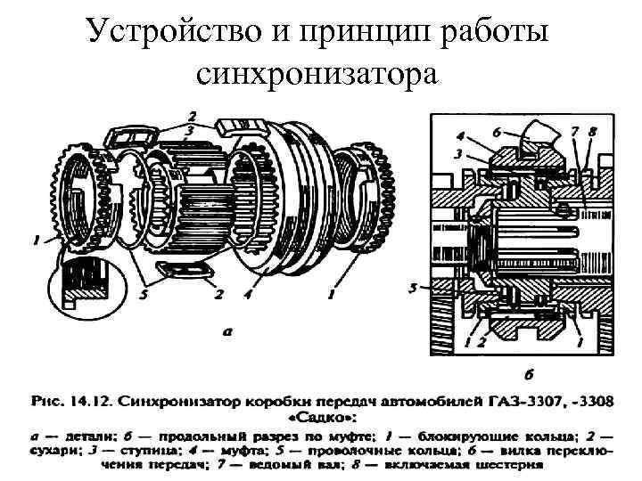Устройство и принцип работы синхронизатора