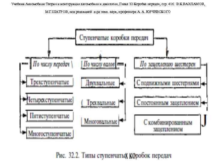 Учебник Автомобили: Теория и конструкция автомобиля и двигателя, Глава 32 Коробка передач, стр. 416.