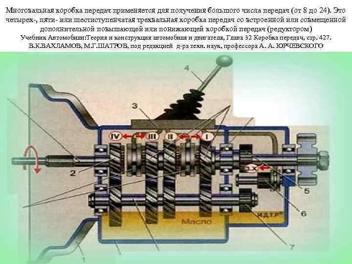 Многовальная коробка передач применяется для получения большого числа передач (от 8 до 24). Это
