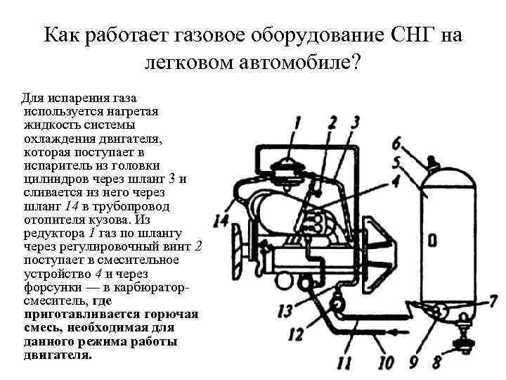 Как работает газовое оборудование CНГ на легковом автомобиле? Для испарения газа используется нагретая жидкость
