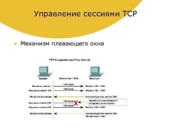 Управление сессиями TCP • Механизм плавающего окна