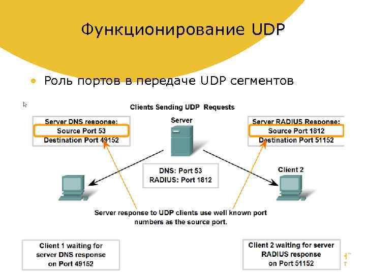 Функционирование UDP • Роль портов в передаче UDP сегментов