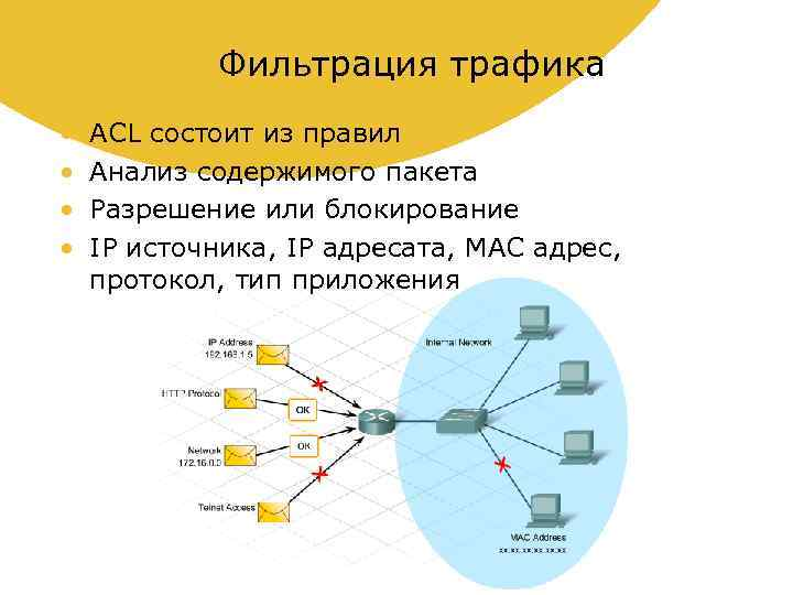Фильтрация трафика • • ACL состоит из правил Анализ содержимого пакета Разрешение или блокирование