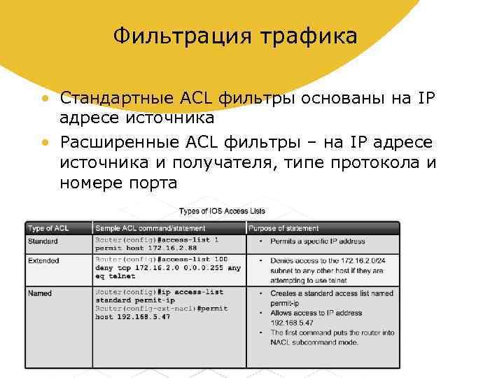 Фильтрация трафика • Стандартные ACL фильтры основаны на IP адресе источника • Расширенные ACL