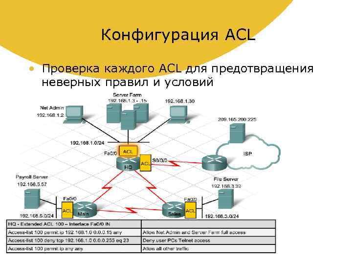 Конфигурация ACL • Проверка каждого ACL для предотвращения неверных правил и условий