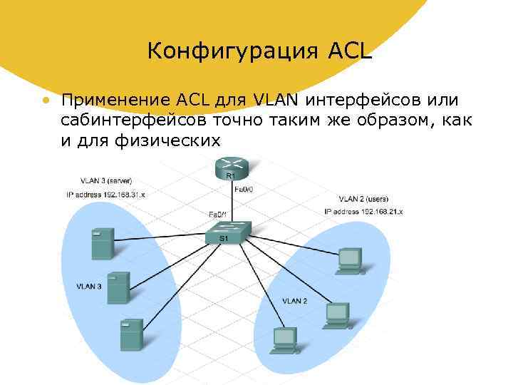 Конфигурация ACL • Применение ACL для VLAN интерфейсов или сабинтерфейсов точно таким же образом,