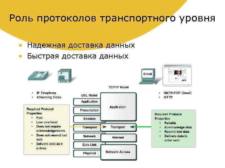 Роль протоколов транспортного уровня • Надежная доставка данных • Быстрая доставка данных